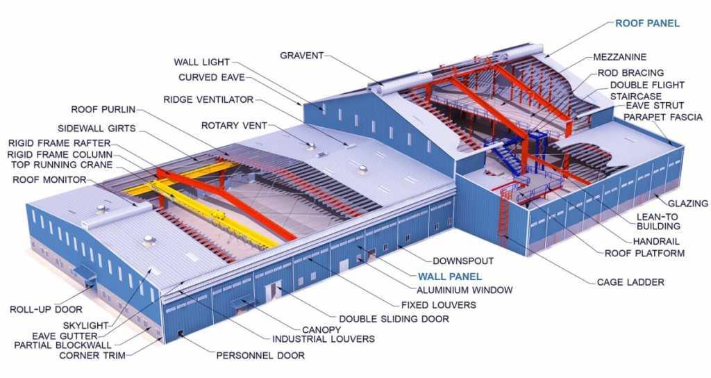 ساخت کارخانه با ساندویچ پانل